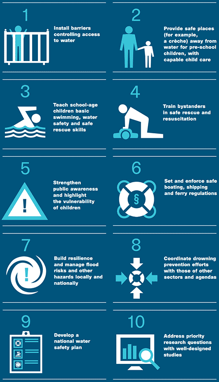 Ten key actions to prevent drowning (WHO report)